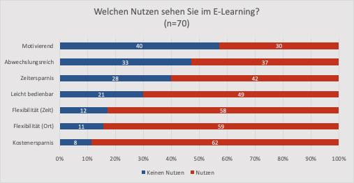 Umfrageergebnis Welchen Nutzen sehen Sie im E-Learning? (n=70)